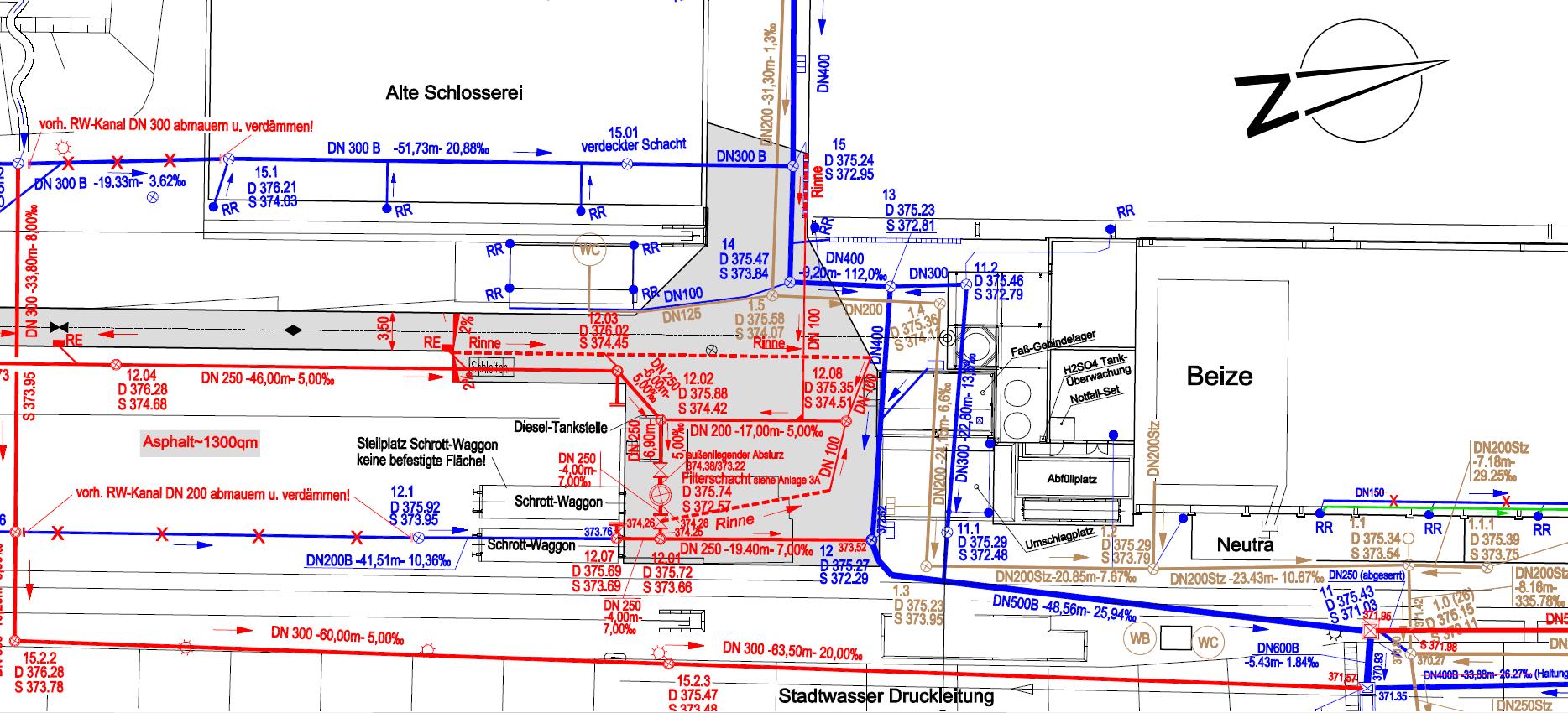 Kanalbau Diagramm